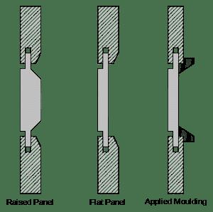 shaker-cabinet-door-cross-section